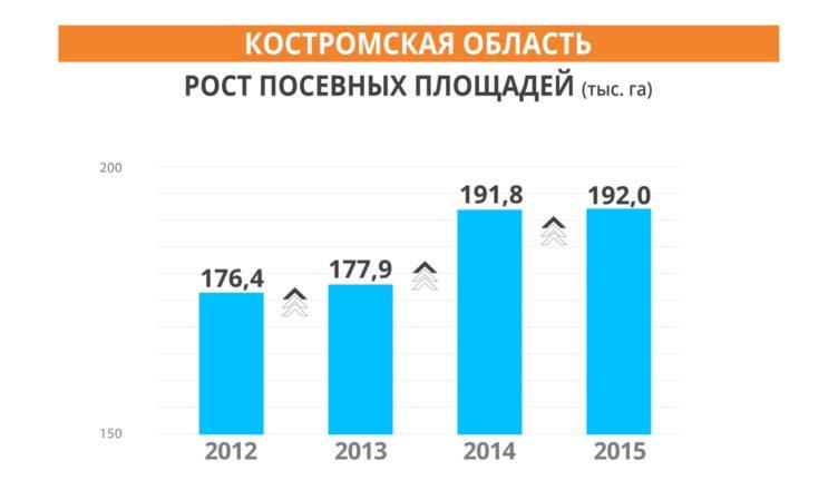 Буйские сельскохозяйственные организации пробуют неснижать посевных площадей— Костромская область